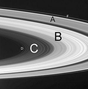 Anéis de Saturno nomeados.