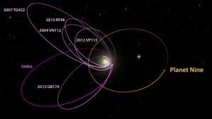 Órbita elíptica do Planeta 9. (Créditos: Caltech/R. Ferido [IPAC]).