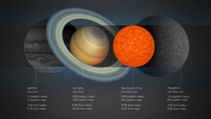 Comprando a estrela a alguns planetas do Sistema Solar.