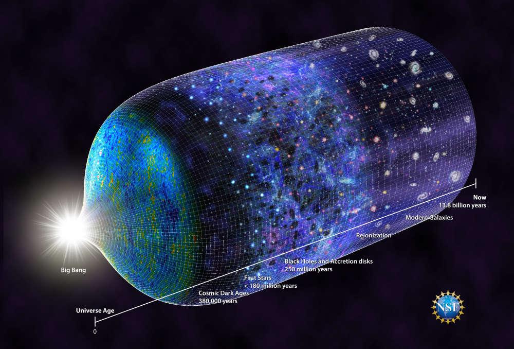 Linha do tempo do Universo.