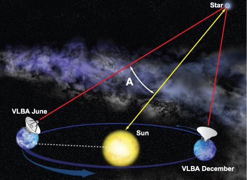 Pense como se a estrela fosse a ponta do seu dedo e a Terra seus olhos. A medida que a Terra muda de local na órbita do Sol, é como se você fechasse um olho e abrisse outro e vice-versa. Dessa forma, observando a estrela (ponta do seu dedo) é possível notar a diferença no fundo dela.