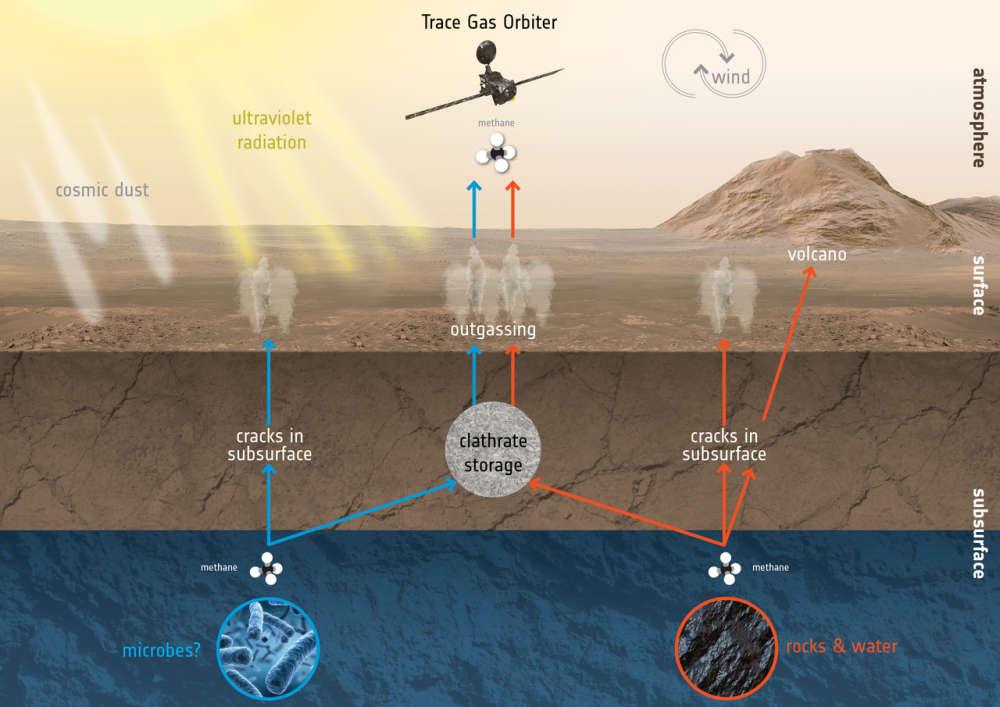 content-1525098020-exomars-tgo-mars-methane-creation-destruction-1280